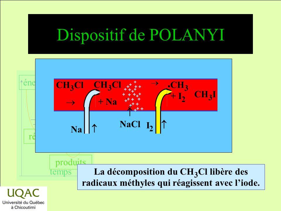 réactifs produits énergie temps Expérience du miroir de PANETH Vers la pompe Azote Four 450 ºC Azote liquide Pb Pb(CH 3 ) 4