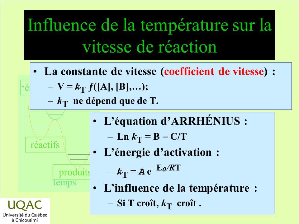 réactifs produits énergie temps Dispositif de POLANYI La décomposition du CH 3 Cl libère des radicaux méthyles qui réagissent avec liode. NaCl Na I 2