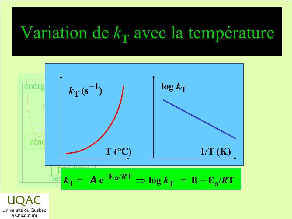 réactifs produits énergie temps Influence de la température sur la vitesse de réaction La constante de vitesse (coefficient de vitesse) : –V = k T ƒ([