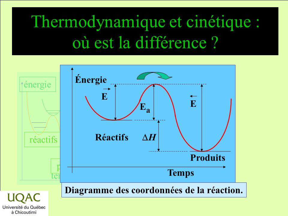réactifs produits énergie temps Variation de k T avec la température 1/T (K) log k T T (°C) k T (s 1 ) k T = A e E a /RT log k T = B E a /RT