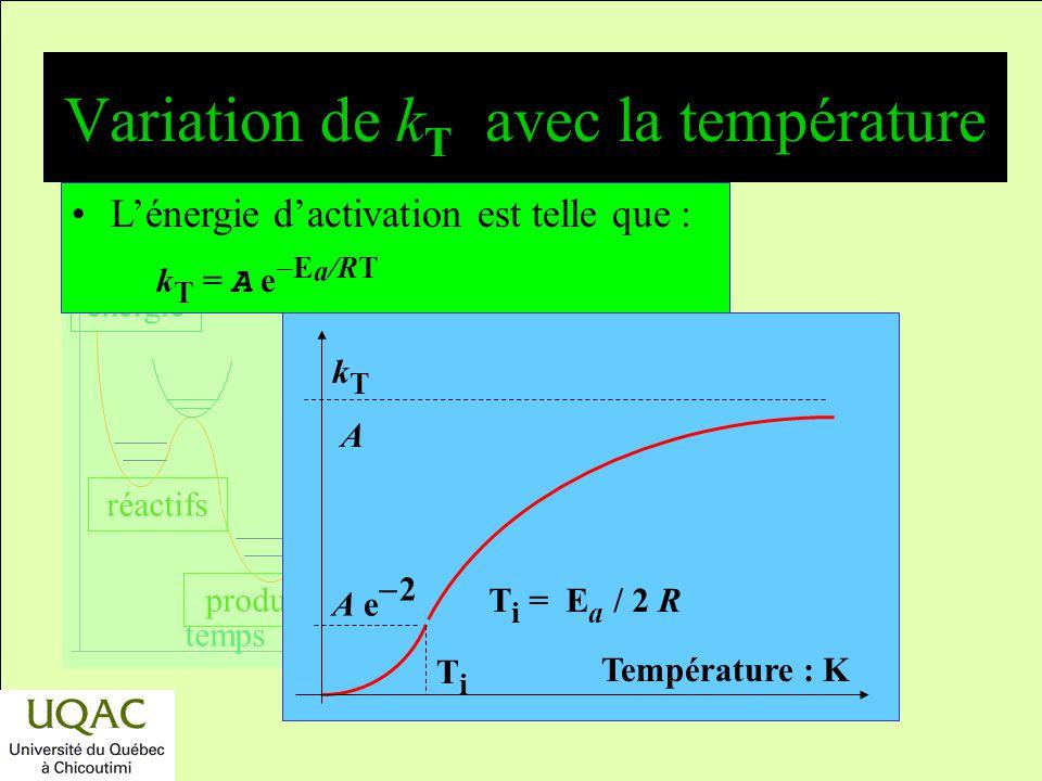 réactifs produits énergie temps Thermodynamique et cinétique : où est la différence ? Réactifs Produits Énergie Diagramme des coordonnées de la réacti