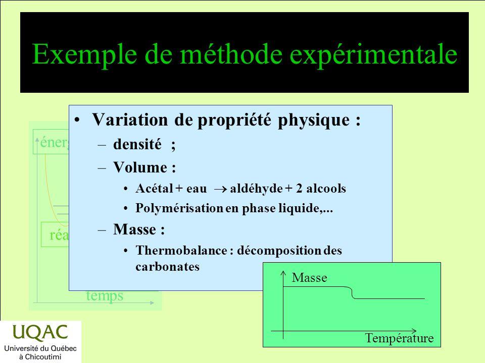 réactifs produits énergie temps Exemple de méthode expérimentale Titrage acide – base : –Exemple : hydrolyse en milieu acide, H + ester + eau acide +