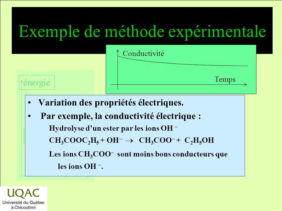 réactifs produits énergie temps Exemple de méthode expérimentale Variation de propriété physique : –densité; –Volume : Acétal + eau aldéhyde + 2 alcoo