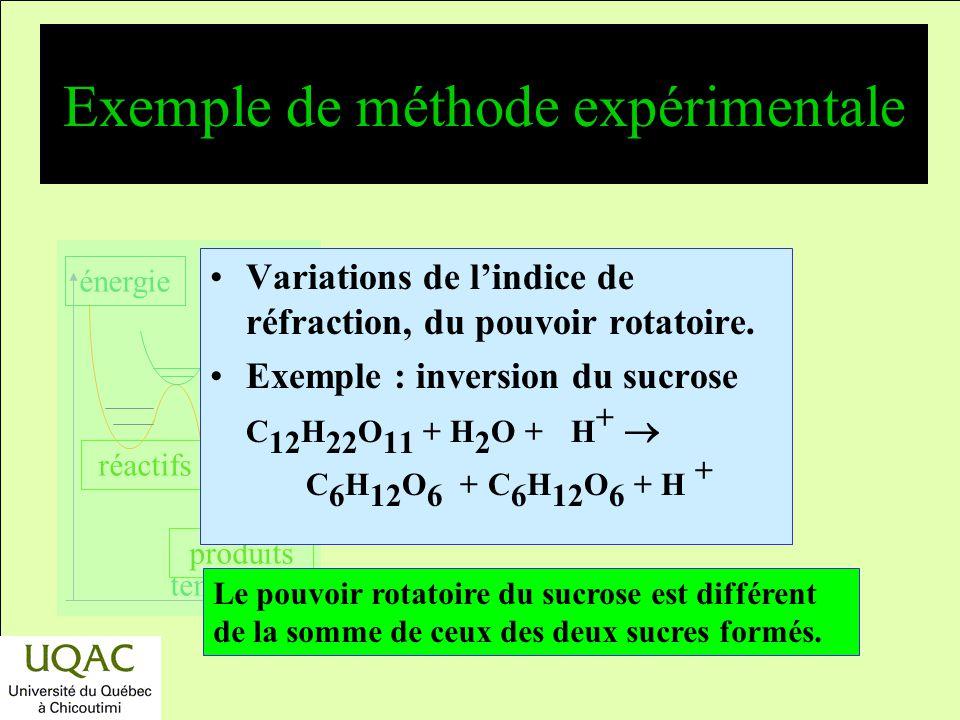 réactifs produits énergie temps Exemple de méthode expérimentale Variation dans le spectre dabsorption (infrarouge, visible, UV, Raman, RMN, …). Exemp