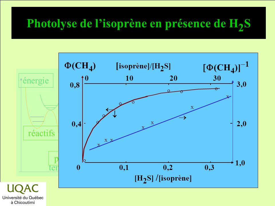 réactifs produits énergie temps Exemple de méthode expérimentale Chromatographie, spectrométrie de masse,... –Exemple : photolyse de lisoprène, cinéti