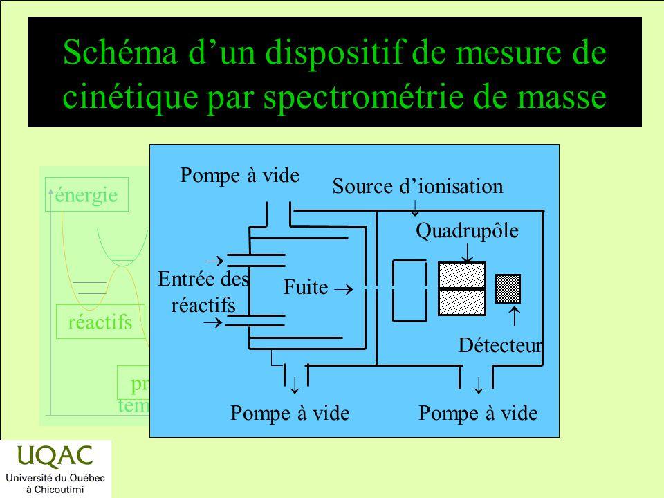 réactifs produits énergie temps Photolyse de lisoprène en présence de H 2 S o 0,4 0,8 00,10,20,3 [H 2 S] / [isoprène] (CH 4 ) 0102030 [ isoprène]/[H 2