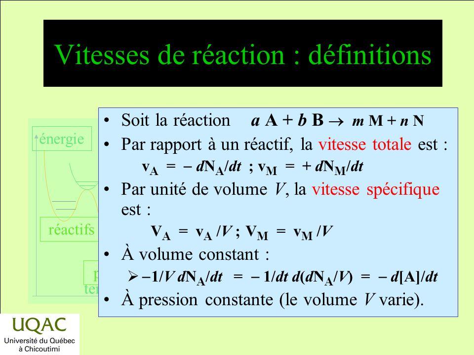 réactifs produits énergie temps Notions de mécanismes élémentaires La succession détapes élémentaires forme un mécanisme global : Autre exemple : Réac