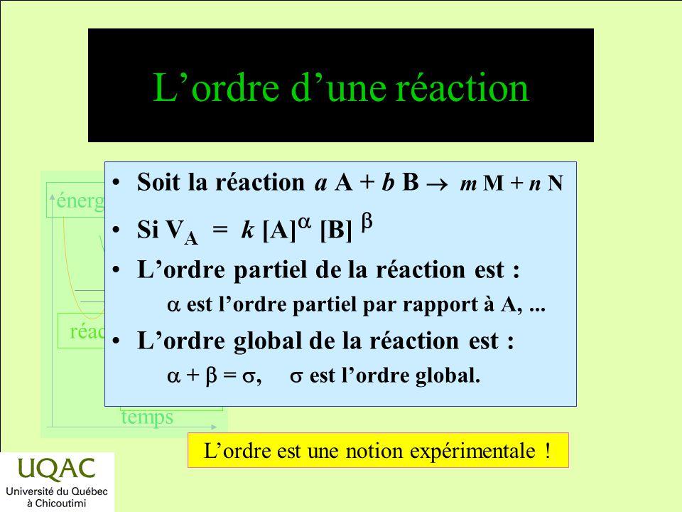réactifs produits énergie temps Vitesses de réaction : définitions Soit la réaction a A + b B m M + n N Par rapport à un réactif, la vitesse totale es