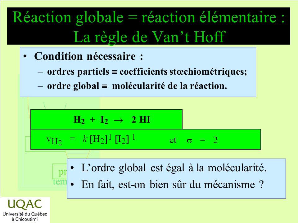 réactifs produits énergie temps Lordre dune réaction Soit la réaction a A + b B m M + n N Si V A = k [A] [B] Lordre partiel de la réaction est : est l