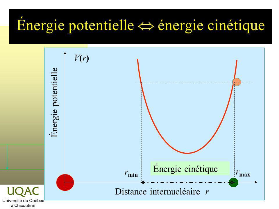 Énergie potentielle énergie cinétique r min r max Énergie cinétique Distance internucléaire r Énergie potentielle V(r)V(r)