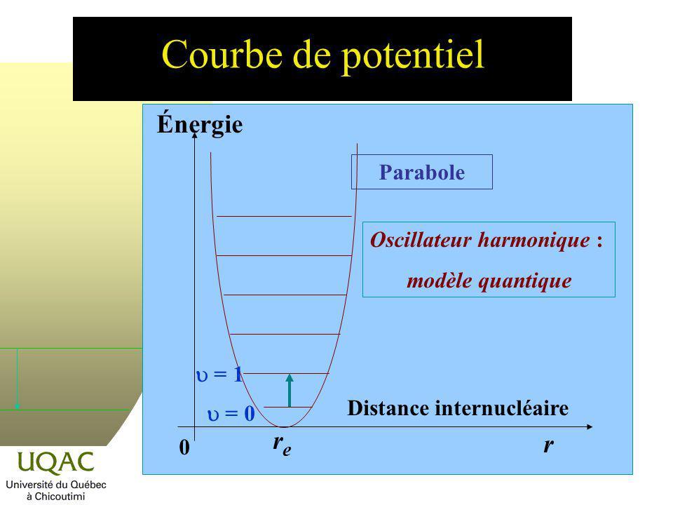 Courbe de potentiel Énergie Distance internucléaire 0 r rere Oscillateur harmonique : modèle quantique Parabole = 0 = 1