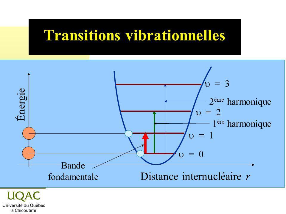 Transitions vibrationnelles = 0 = 1 = 2 = 3 Bande fondamentale 1 ère harmonique Énergie Distance internucléaire r 2 ème harmonique