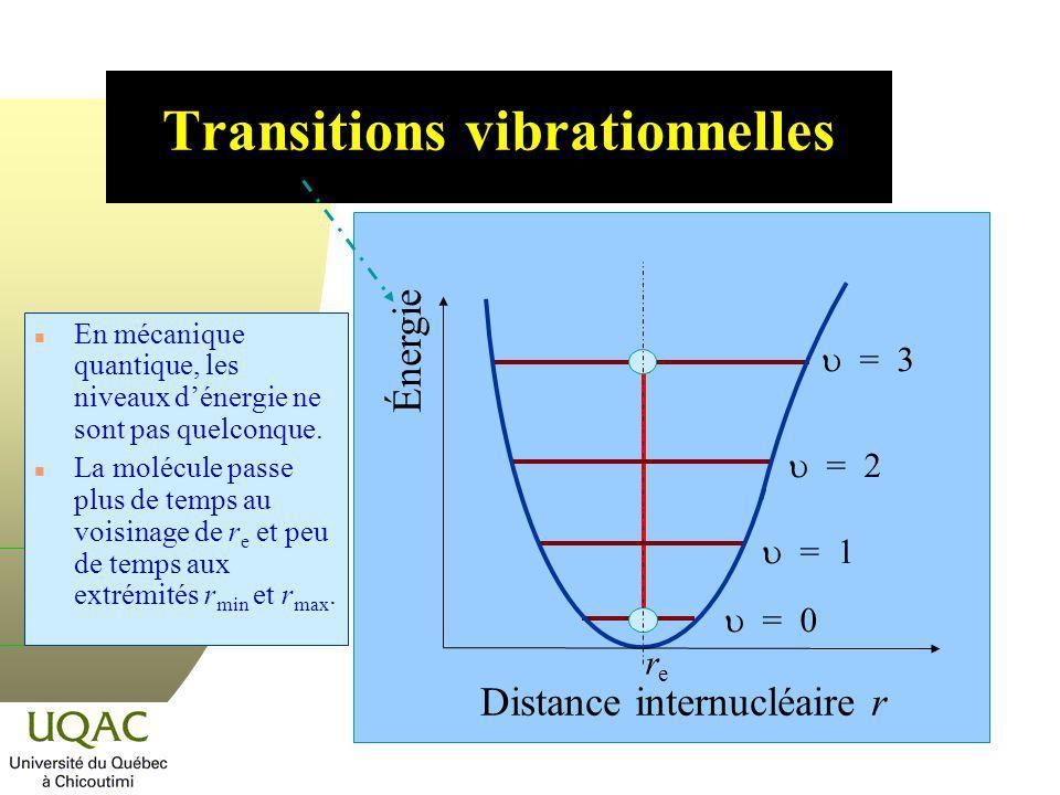 Transitions vibrationnelles = 0 = 1 = 2 = 3 n En mécanique quantique, les niveaux dénergie ne sont pas quelconque. n La molécule passe plus de temps a