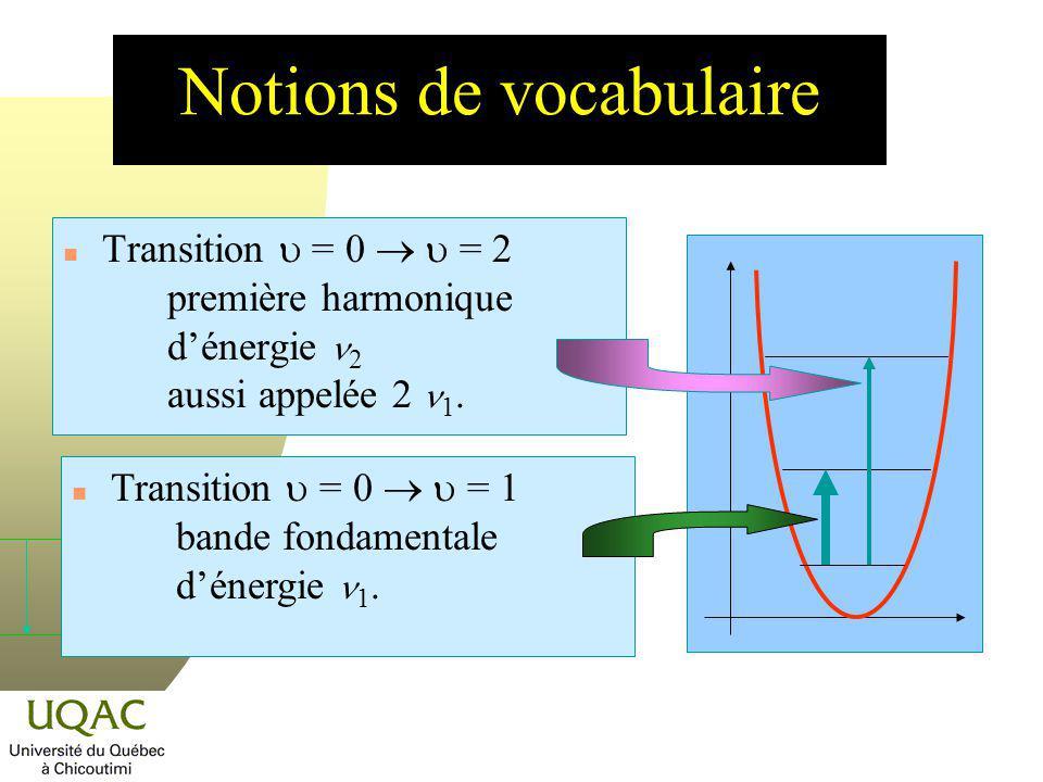 Notions de vocabulaire Transition = 0 = 2 première harmonique dénergie 2 aussi appelée 2 1. Transition = 0 = 1 bande fondamentale dénergie 1.