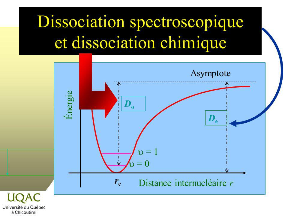 Dissociation spectroscopique et dissociation chimique DeDe DoDo = 0 = 1 Énergie Distance internucléaire r rere Asymptote