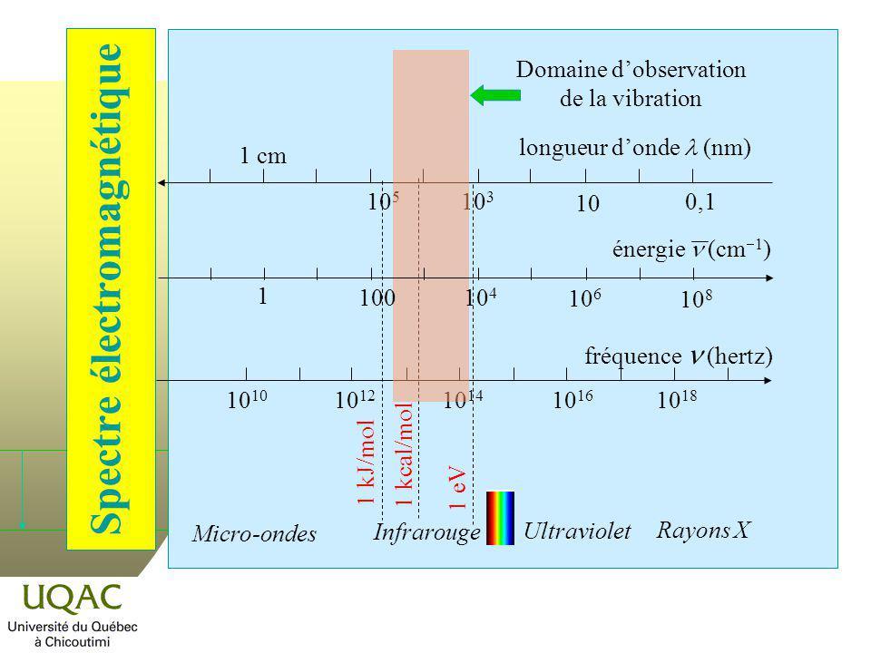 Spectre électromagnétique longueur donde (nm) 1 cm 0,1 10 10 3 10 5 10 10 12 10 14 10 16 10 18 fréquence (hertz) Micro-ondes Infrarouge Ultraviolet Ra