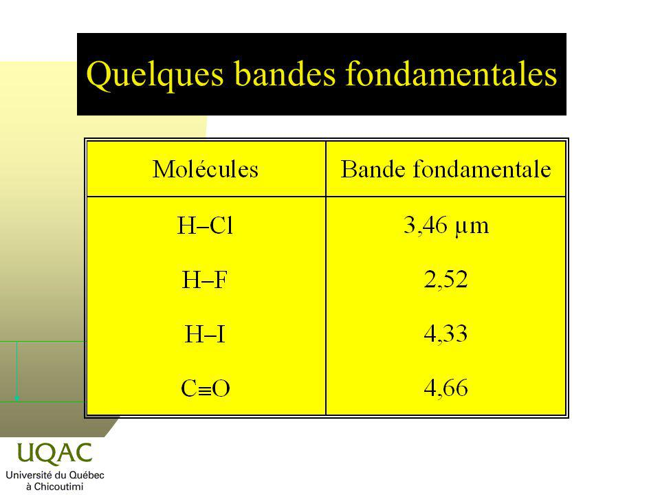 Courbes de potentiel Parabole Distance internucléaire Énergie 0 r rere Oscillateur anharmonique = 0 =1