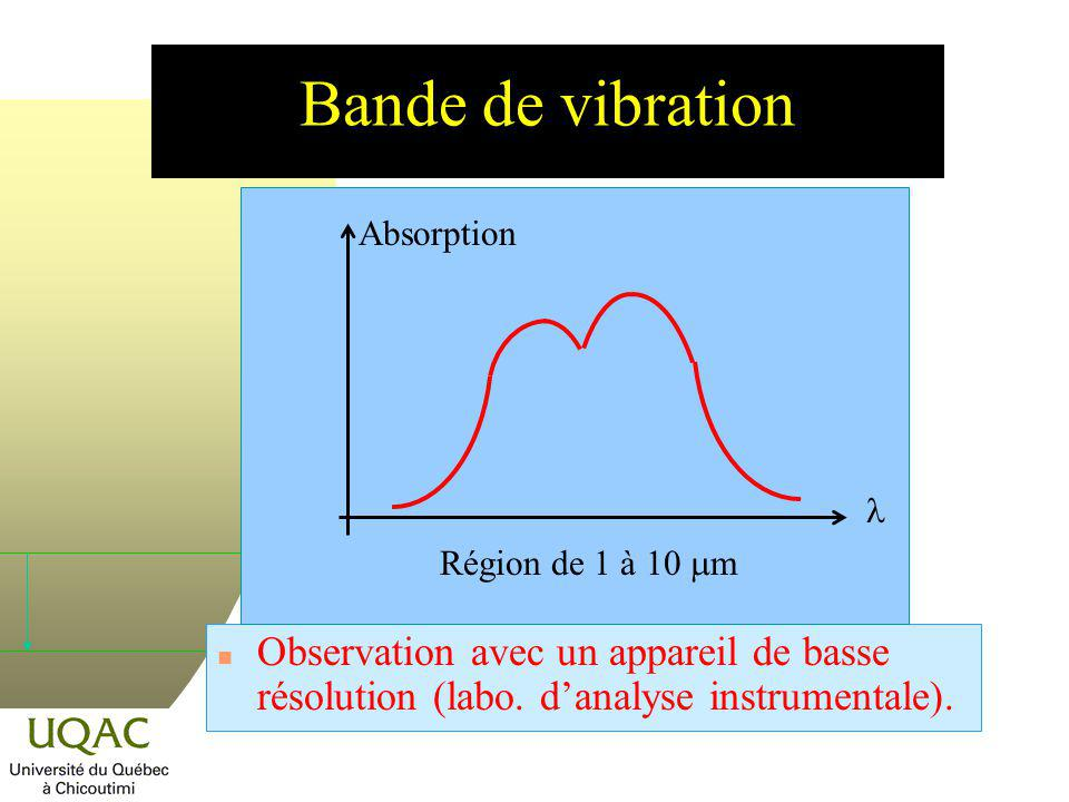 n Lénergie potentielle V est liée à la force F par la relation : En admettant que V = 0, quand r = r e : Labsorption (lémission) de lénergie par une molécule en vibration devrait être un phénomène continu.