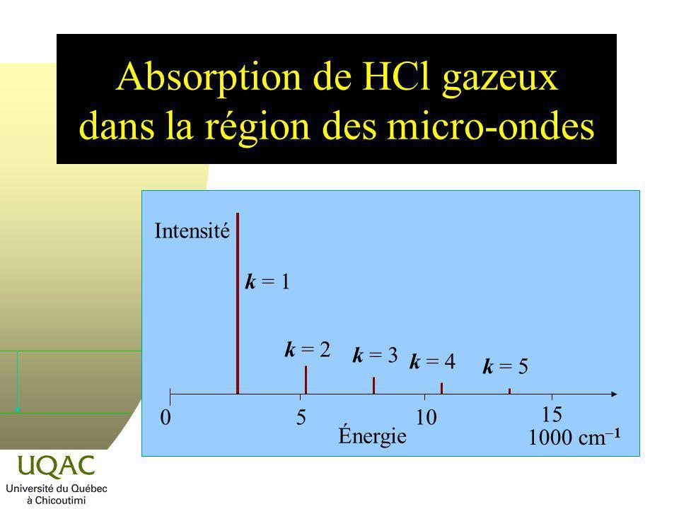 Vibration et constante de force M Absorption (cm 1 ) k (N/m) Notes CO2 1431840 Liaison multiple forte NO1 8761530 H F 2 905970 Affaiblissement de la liaison avec la diminution de lélectronégativité H Cl 2 886480 H Br 2 559410 H I 2 230320 Source : http://www.univ- tln.fr/~gfev/Spectro/09Spectro.html