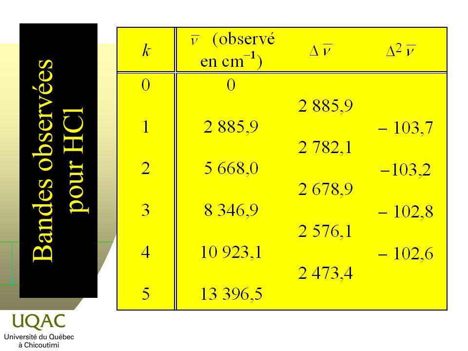 Rationalisation du spectre de rotation n Les nombres dondes sont assez bien représentés par la formule : Pour HCl, par exemple : b = 2 937,30 cm 1 etc = 51,60 cm 1.