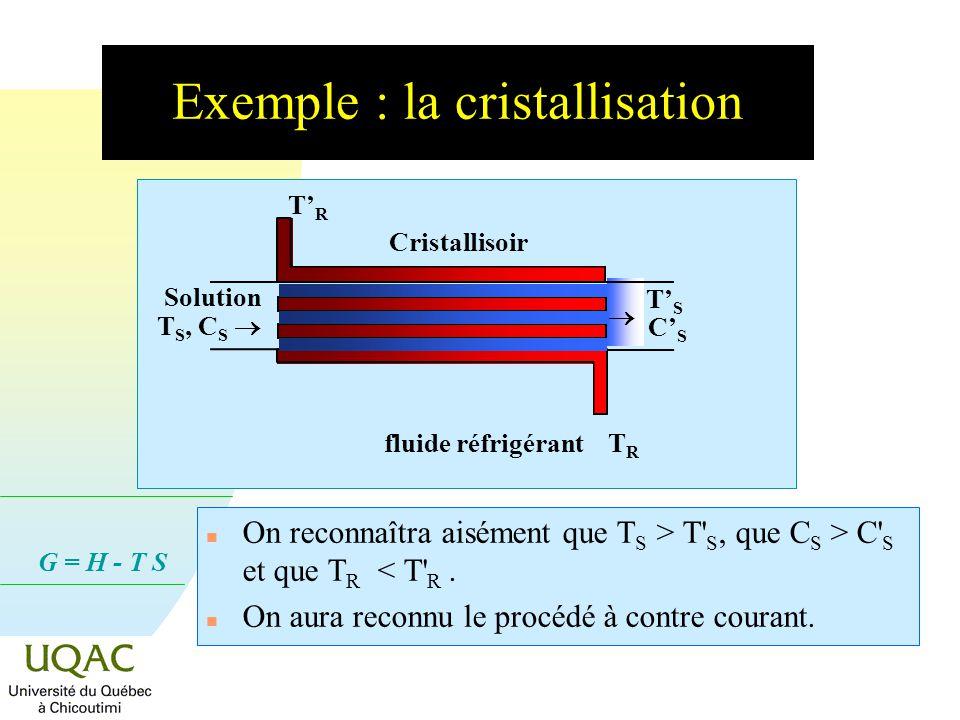 G = H - T S Exemple : la cristallisation n On reconnaîtra aisément que T S > T S, que C S > C S et que T R < T R.