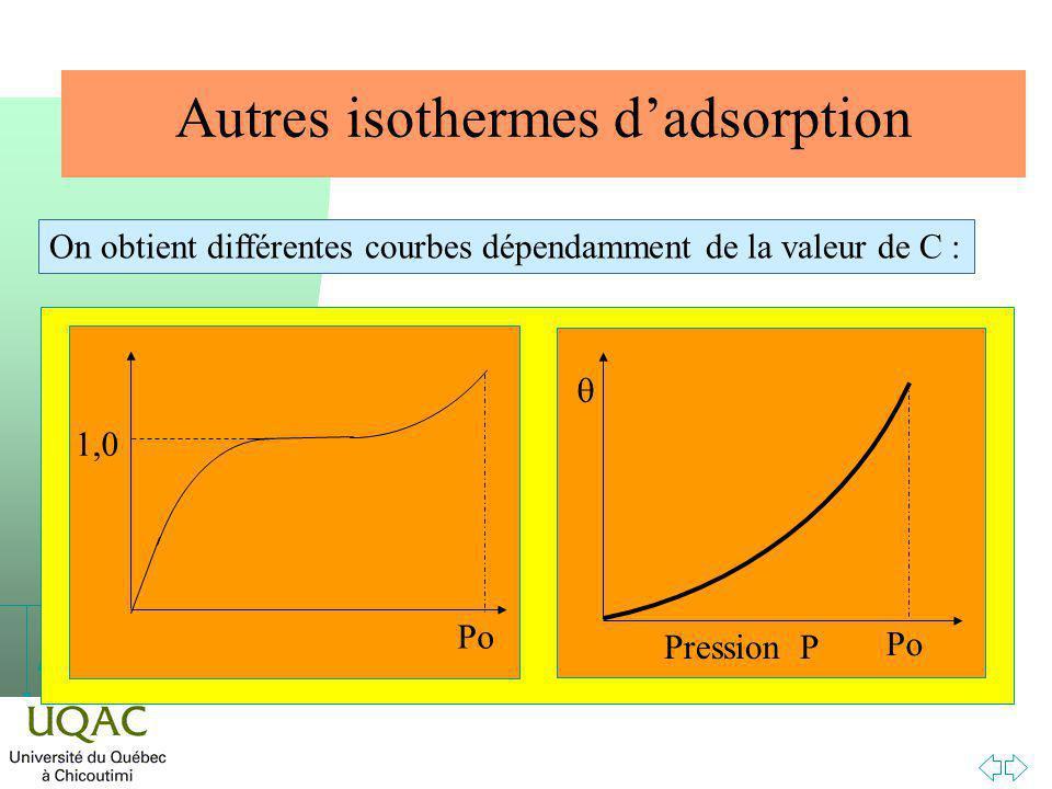 h Autres isothermes dadsorption On obtient différentes courbes dépendamment de la valeur de C : Pression P Po 1,0 Po