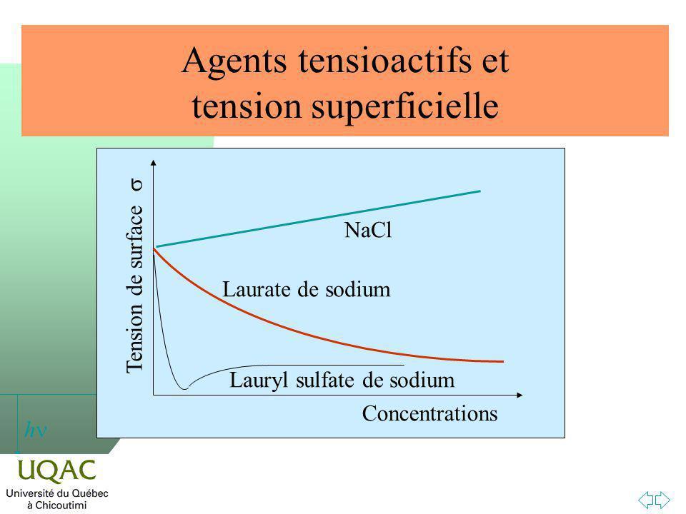 h Agents tensioactifs et tension superficielle Concentrations Tension de surface NaCl Laurate de sodium Lauryl sulfate de sodium