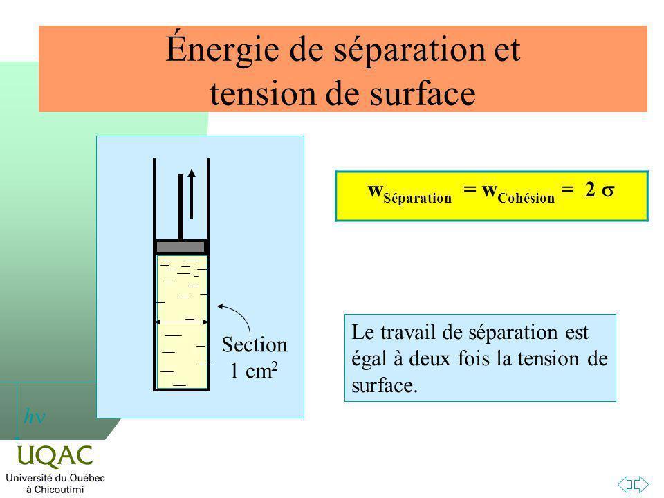 h Énergie de séparation et tension de surface Section 1 cm 2 w Séparation = w Cohésion = 2 Le travail de séparation est égal à deux fois la tension de surface.