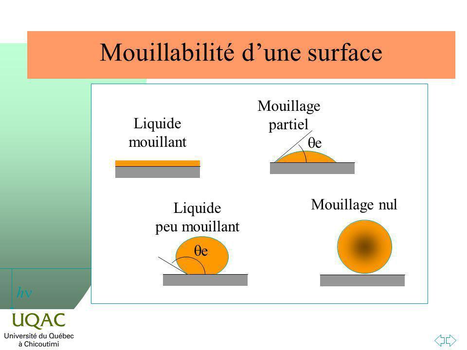 h Mouillabilité dune surface Liquide mouillant e Liquide peu mouillant e Mouillage partiel Mouillage nul
