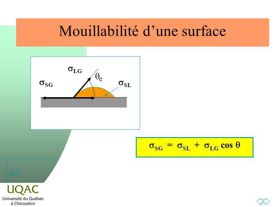 h Mouillabilité dune surface SG = SL + LG cos e SG LG SL