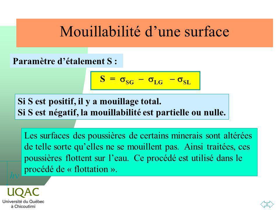 h Mouillabilité dune surface Paramètre détalement S : S = SG LG SL Si S est positif, il y a mouillage total.