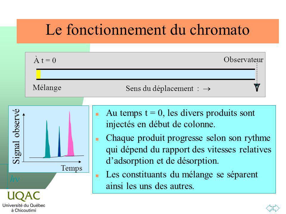 h Le fonctionnement du chromato n Au temps t = 0, les divers produits sont injectés en début de colonne.