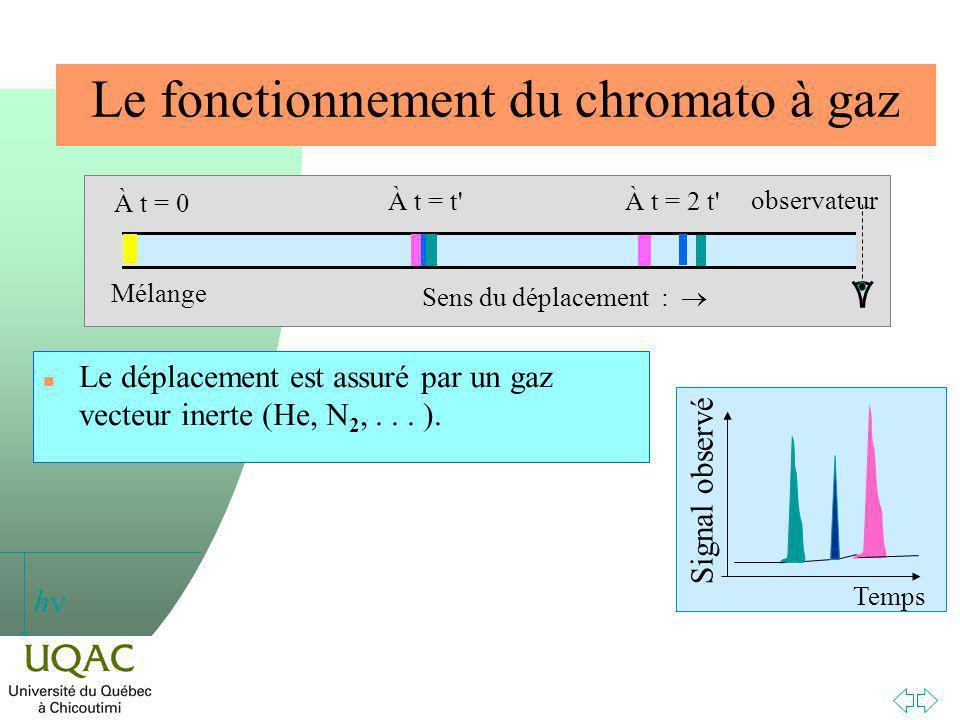 h Le fonctionnement du chromato à gaz n Le déplacement est assuré par un gaz vecteur inerte (He, N 2,...