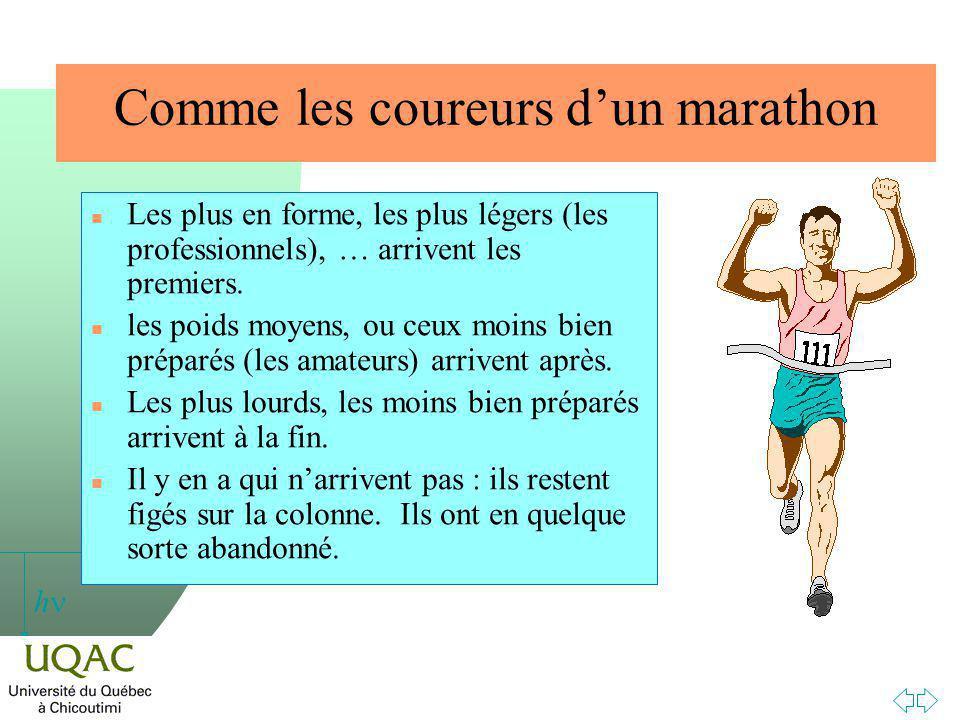 h Comme les coureurs dun marathon n Les plus en forme, les plus légers (les professionnels), … arrivent les premiers.