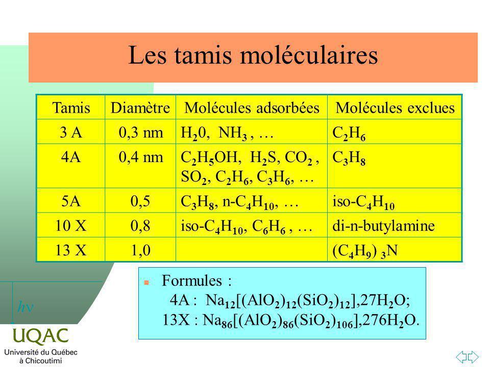 h Les tamis moléculaires TamisDiamètreMolécules adsorbéesMolécules exclues 3 A0,3 nmH 2 0, NH 3, …C2H6C2H6 4A0,4 nmC 2 H 5 OH, H 2 S, CO 2, SO 2, C 2 H 6, C 3 H 6, … C3H8C3H8 5A0,5C 3 H 8, n-C 4 H 10, …iso-C 4 H 10 10 X0,8iso-C 4 H 10, C 6 H 6, …di-n-butylamine 13 X1,0(C 4 H 9 ) 3 N n Formules : 4A : Na 12 [(AlO 2 ) 12 (SiO 2 ) 12 ],27H 2 O; 13X : Na 86 [(AlO 2 ) 86 (SiO 2 ) 106 ],276H 2 O.