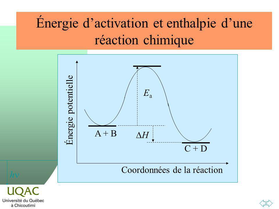 h Énergie dactivation et enthalpie dune réaction chimique Coordonnées de la réaction Énergie potentielle A + B C + D EaEa H