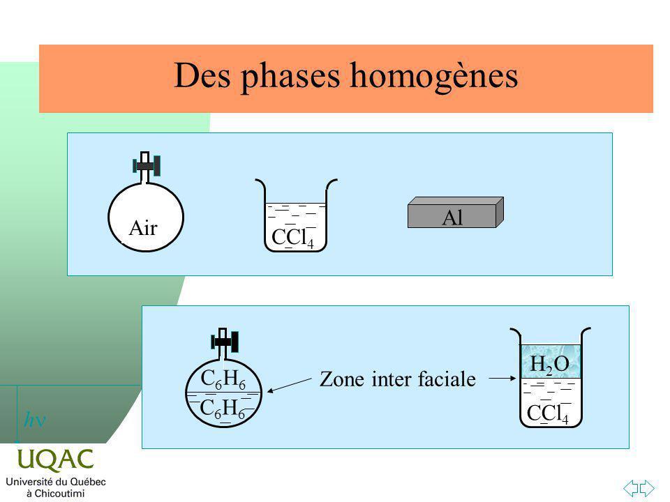 h Énergie de séparation et tension de surface A B
