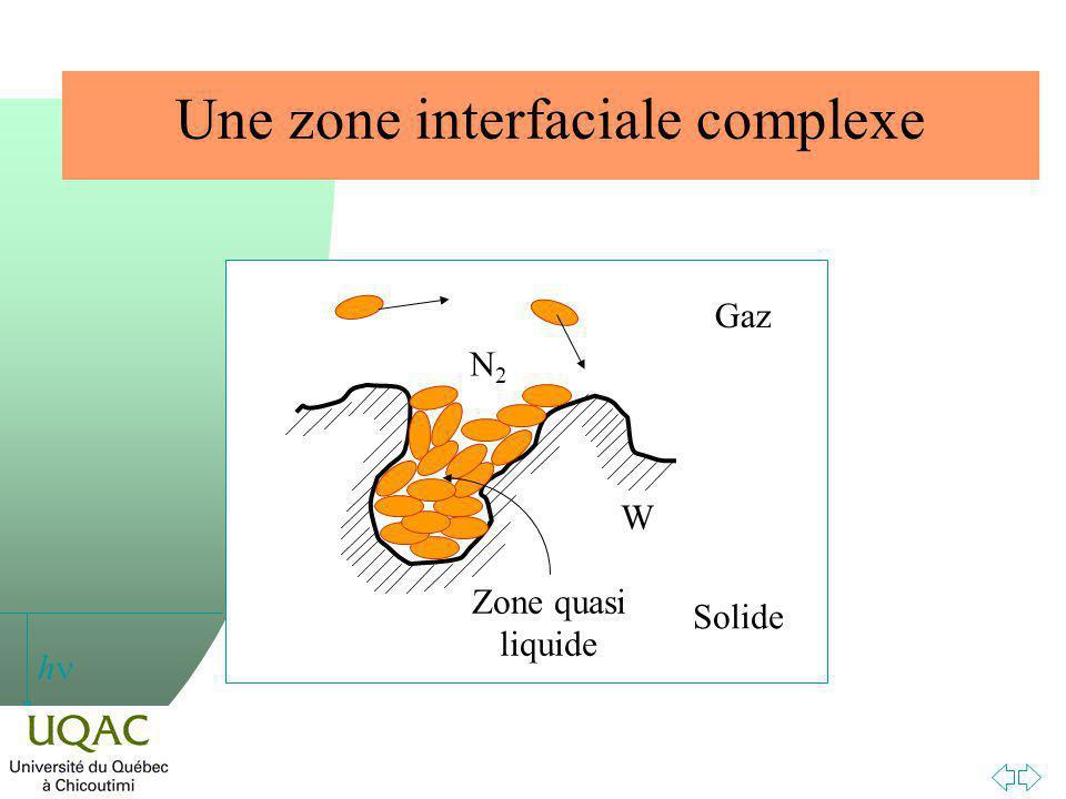 h Une zone interfaciale complexe W N2N2 Gaz Solide Zone quasi liquide