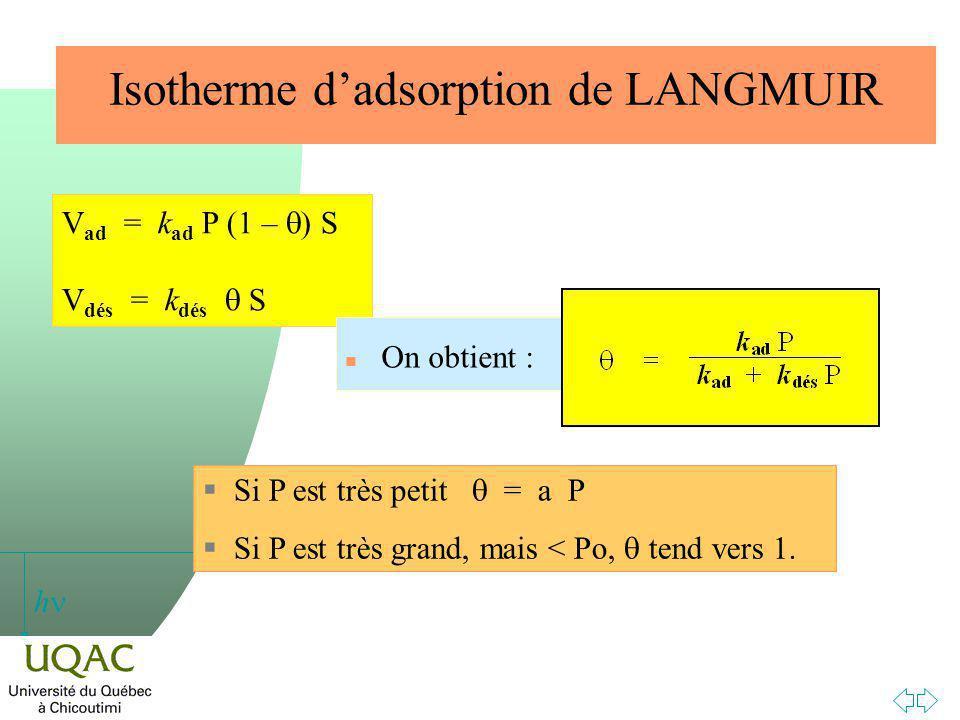 h V ad = k ad P (1 – ) S V dés = k dés S Si P est très petit = a P Si P est très grand, mais < Po, tend vers 1.