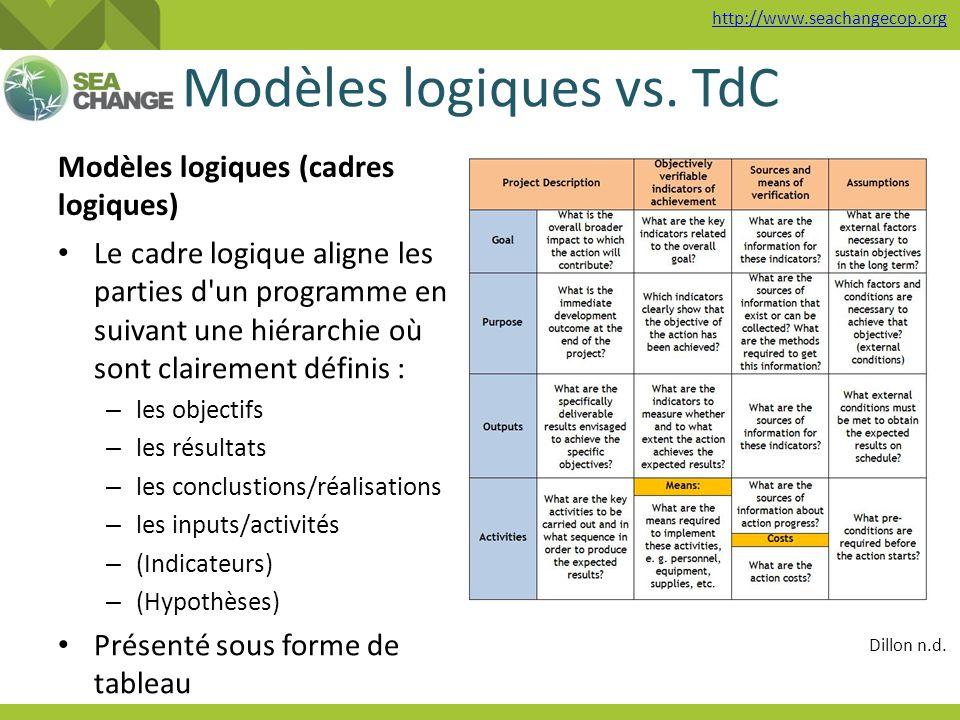 http://www.seachangecop.org Modèles logiques vs. TdC Modèles logiques (cadres logiques) Le cadre logique aligne les parties d'un programme en suivant
