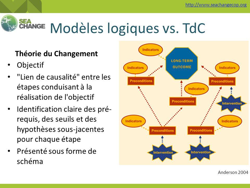 http://www.seachangecop.org Modèles logiques vs. TdC Théorie du Changement Objectif