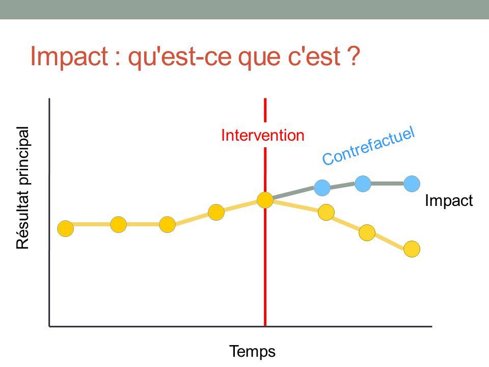 Impact : qu est-ce que c est ? Temps Résultat principal Impact Contrefactuel Intervention