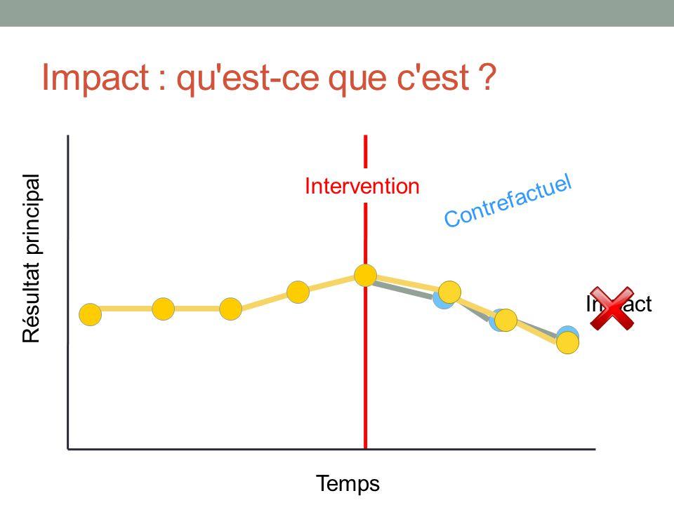 Impact : qu est-ce que c est ? Temps Résultat principal Impact Intervention Contrefactuel