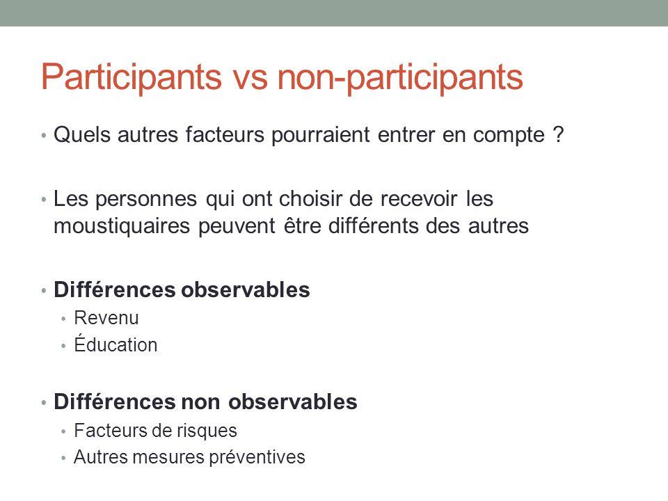 Participants vs non-participants Quels autres facteurs pourraient entrer en compte .