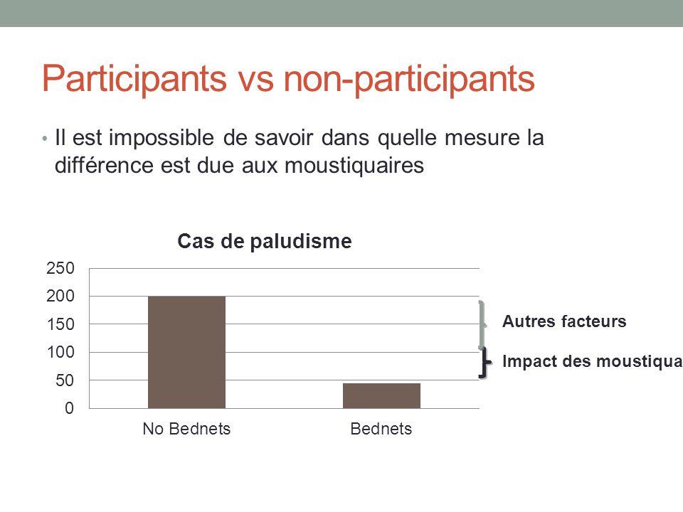 Participants vs non-participants Il est impossible de savoir dans quelle mesure la différence est due aux moustiquaires Impact des moustiquaires Autres facteurs