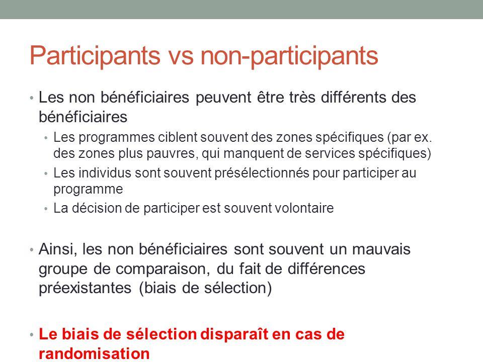 Participants vs non-participants Les non bénéficiaires peuvent être très différents des bénéficiaires Les programmes ciblent souvent des zones spécifiques (par ex.