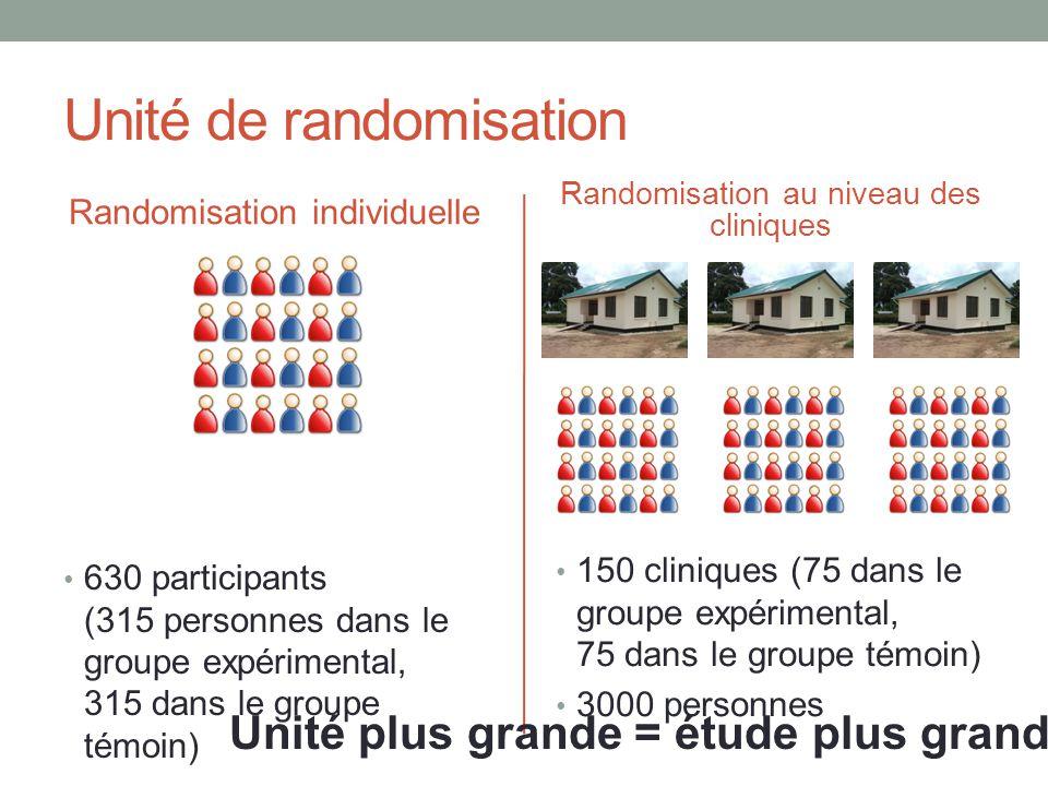 Unité de randomisation Randomisation individuelle 630 participants (315 personnes dans le groupe expérimental, 315 dans le groupe témoin) Randomisation au niveau des cliniques 150 cliniques (75 dans le groupe expérimental, 75 dans le groupe témoin) 3000 personnes Unité plus grande = étude plus grande