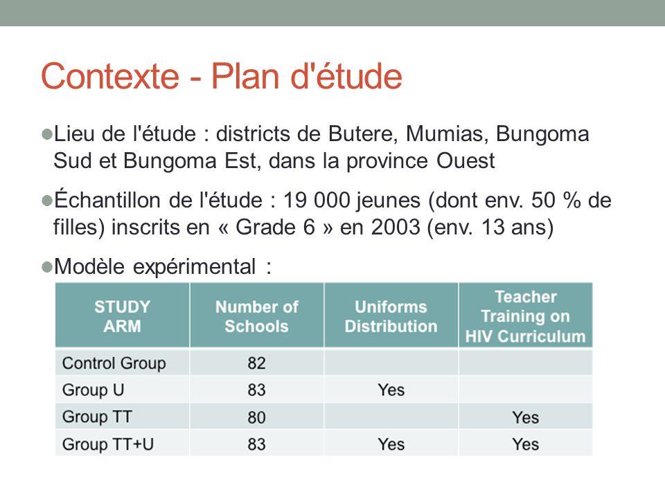 Contexte - Plan d étude Lieu de l étude : districts de Butere, Mumias, Bungoma Sud et Bungoma Est, dans la province Ouest Échantillon de l étude : 19 000 jeunes (dont env.