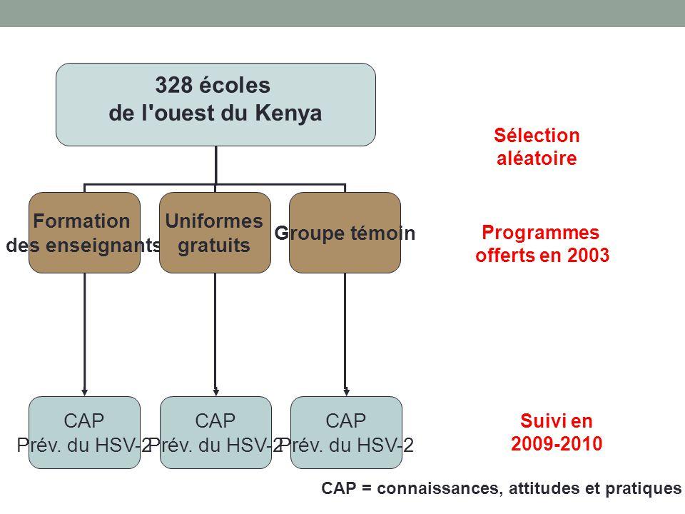 328 écoles de l ouest du Kenya Formation des enseignants Uniformes gratuits Groupe témoin CAP Prév.