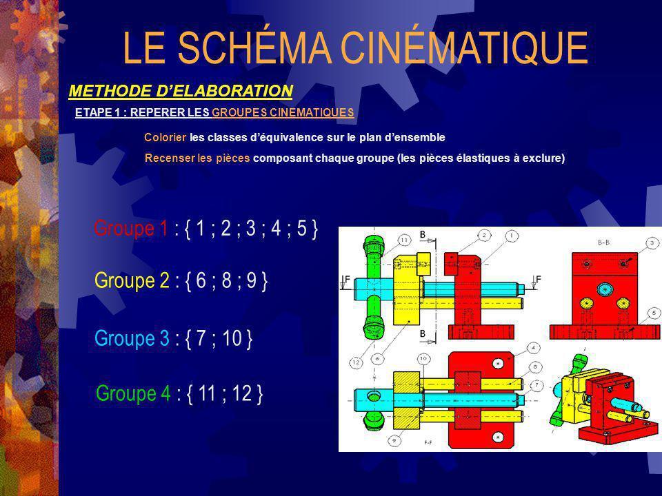 LE SCHÉMA CINÉMATIQUE METHODE DELABORATION ETAPE 1 : REPERER LES GROUPES CINEMATIQUES Colorier les classes déquivalence sur le plan densemble Recenser